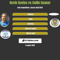 Kevin Davies vs Collin Quaner h2h player stats