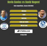 Kevin Davies vs David Nugent h2h player stats