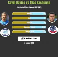 Kevin Davies vs Elias Kachunga h2h player stats