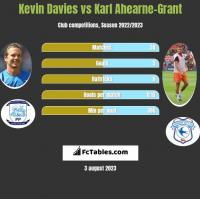 Kevin Davies vs Karl Ahearne-Grant h2h player stats