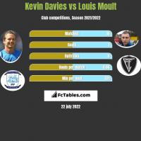 Kevin Davies vs Louis Moult h2h player stats