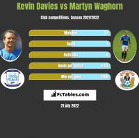 Kevin Davies vs Martyn Waghorn h2h player stats