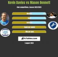 Kevin Davies vs Mason Bennett h2h player stats
