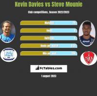 Kevin Davies vs Steve Mounie h2h player stats