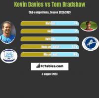 Kevin Davies vs Tom Bradshaw h2h player stats