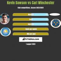 Kevin Dawson vs Carl Winchester h2h player stats