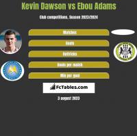 Kevin Dawson vs Ebou Adams h2h player stats