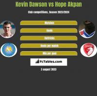 Kevin Dawson vs Hope Akpan h2h player stats