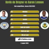 Kevin de Bruyne vs Aaron Lennon h2h player stats