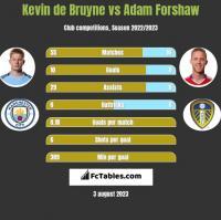 Kevin de Bruyne vs Adam Forshaw h2h player stats