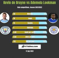 Kevin de Bruyne vs Ademola Lookman h2h player stats