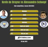 Kevin de Bruyne vs Alessandro Schoepf h2h player stats