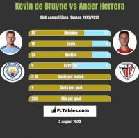 Kevin de Bruyne vs Ander Herrera h2h player stats