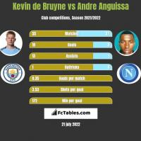 Kevin de Bruyne vs Andre Anguissa h2h player stats