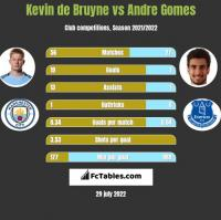 Kevin de Bruyne vs Andre Gomes h2h player stats