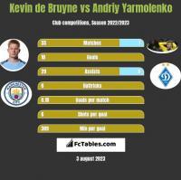 Kevin de Bruyne vs Andriy Yarmolenko h2h player stats