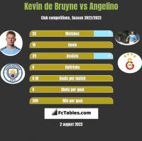 Kevin de Bruyne vs Angelino h2h player stats