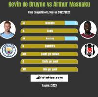 Kevin de Bruyne vs Arthur Masuaku h2h player stats