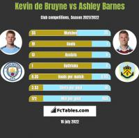 Kevin de Bruyne vs Ashley Barnes h2h player stats