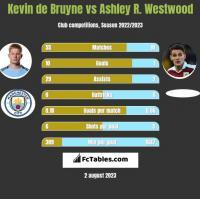 Kevin de Bruyne vs Ashley R. Westwood h2h player stats
