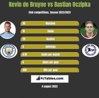 Kevin de Bruyne vs Bastian Oczipka h2h player stats