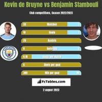 Kevin de Bruyne vs Benjamin Stambouli h2h player stats
