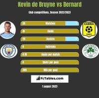Kevin de Bruyne vs Bernard h2h player stats