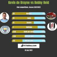Kevin de Bruyne vs Bobby Reid h2h player stats