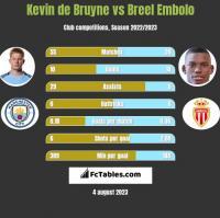 Kevin de Bruyne vs Breel Embolo h2h player stats