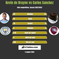 Kevin de Bruyne vs Carlos Sanchez h2h player stats