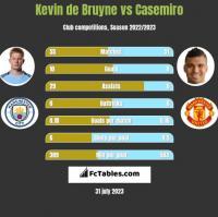 Kevin de Bruyne vs Casemiro h2h player stats