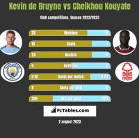 Kevin de Bruyne vs Cheikhou Kouyate h2h player stats