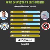 Kevin de Bruyne vs Chris Basham h2h player stats