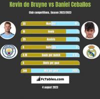Kevin de Bruyne vs Daniel Ceballos h2h player stats
