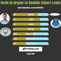 Kevin de Bruyne vs Dominic Calvert-Lewin h2h player stats