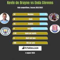 Kevin de Bruyne vs Enda Stevens h2h player stats