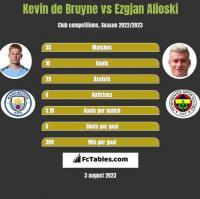 Kevin de Bruyne vs Ezgjan Alioski h2h player stats