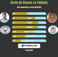 Kevin de Bruyne vs Fabinho h2h player stats