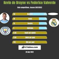 Kevin de Bruyne vs Federico Valverde h2h player stats