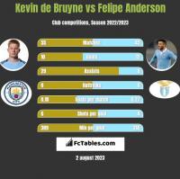 Kevin de Bruyne vs Felipe Anderson h2h player stats