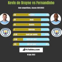 Kevin de Bruyne vs Fernandinho h2h player stats