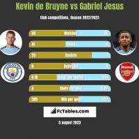Kevin de Bruyne vs Gabriel Jesus h2h player stats