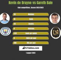 Kevin de Bruyne vs Gareth Bale h2h player stats