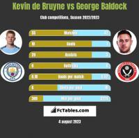 Kevin de Bruyne vs George Baldock h2h player stats