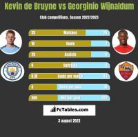 Kevin de Bruyne vs Georginio Wijnaldum h2h player stats