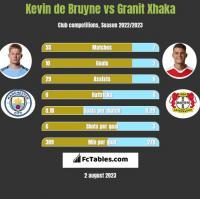 Kevin de Bruyne vs Granit Xhaka h2h player stats