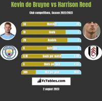 Kevin de Bruyne vs Harrison Reed h2h player stats