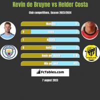 Kevin de Bruyne vs Helder Costa h2h player stats