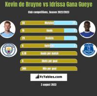 Kevin de Bruyne vs Idrissa Gana Gueye h2h player stats