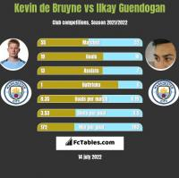 Kevin de Bruyne vs Ilkay Guendogan h2h player stats